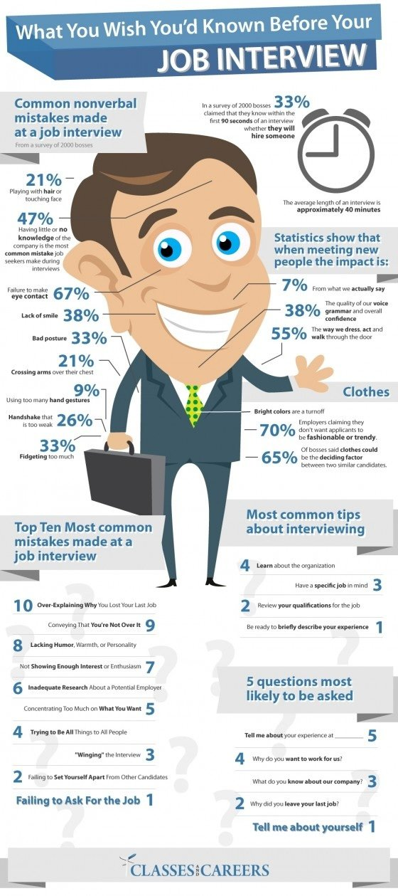 Common non-verbal mistakes done in Job Interviews