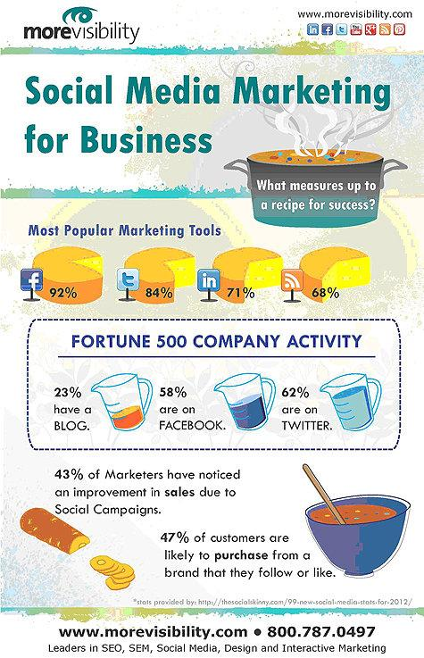 Social media marketing for business #infographic