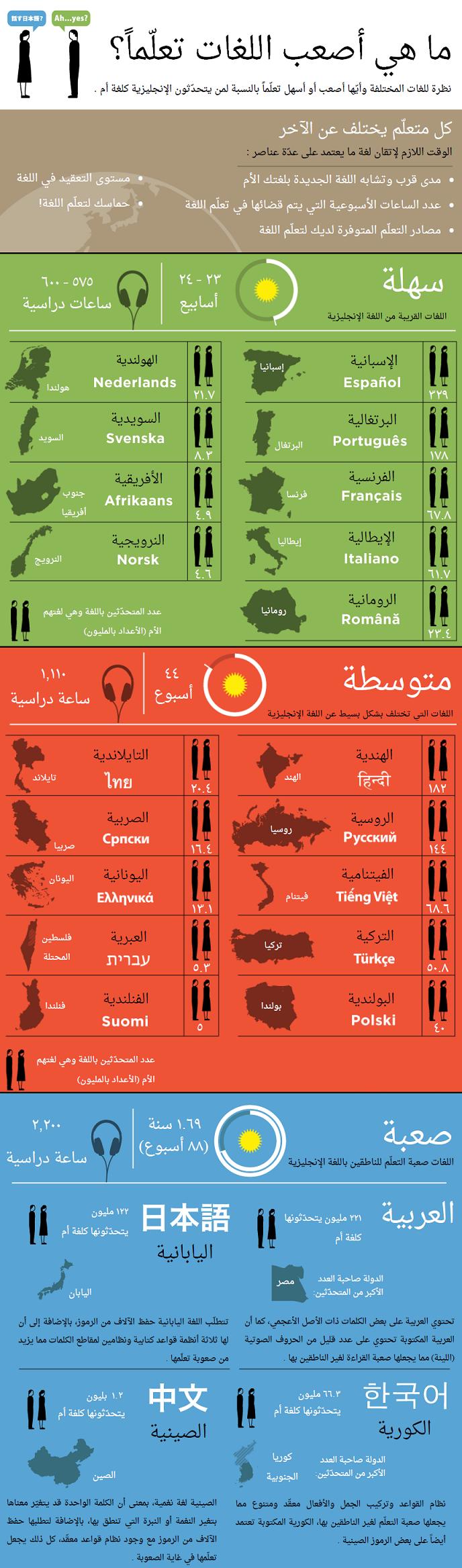 أصعب اللغات تعلما في العالم