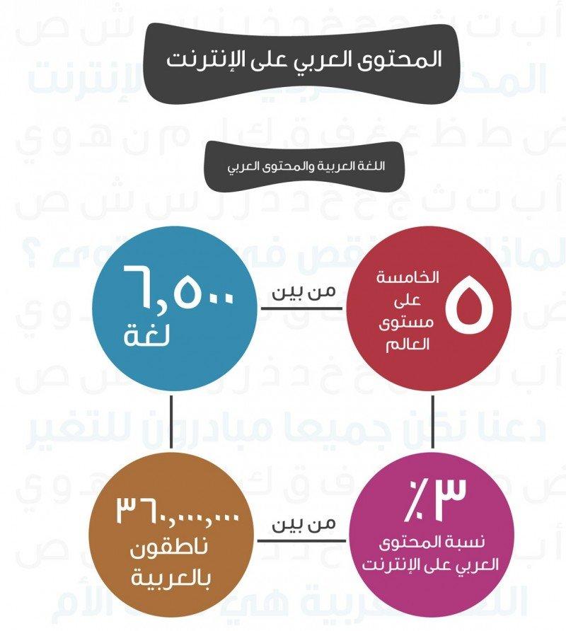 المحتوى العربي على الانترنت #إنفوجرافيك