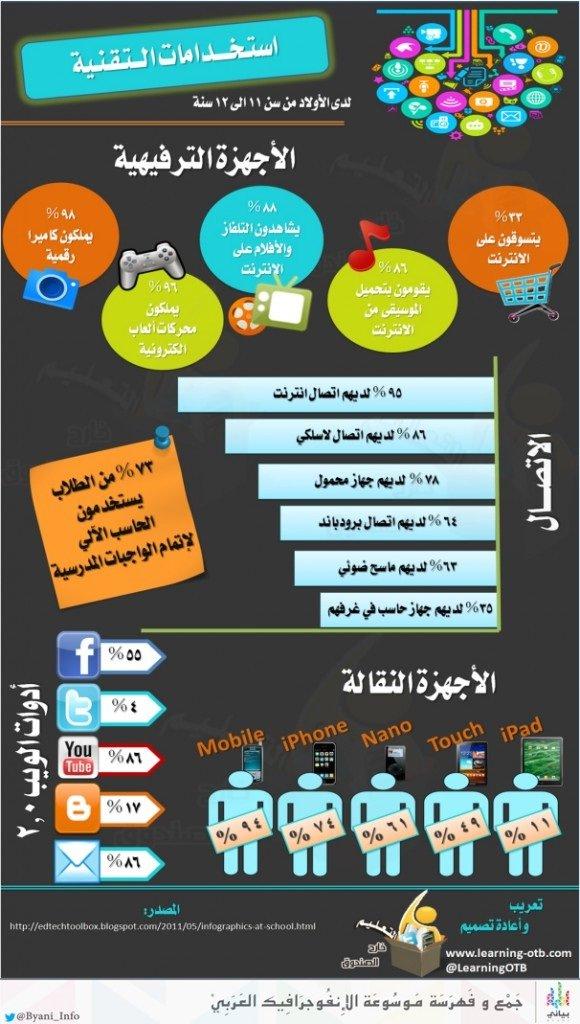 استخدامات التقنية لدى الطلاب #معلومات #انفوجراف