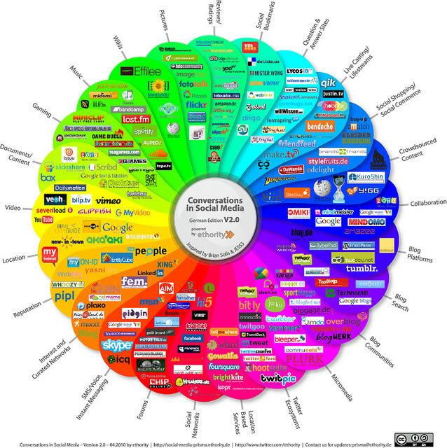 Conversations in the Social Media #SMM : Best #Infographic Ever