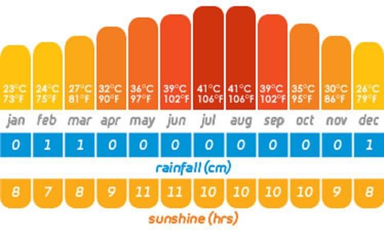 حالة الطقس في #دبي على مدار العام #انفوجرافيك