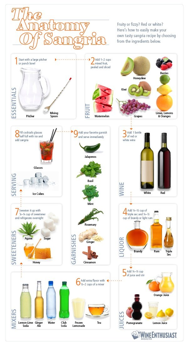 the anatomy of sangria #infographic