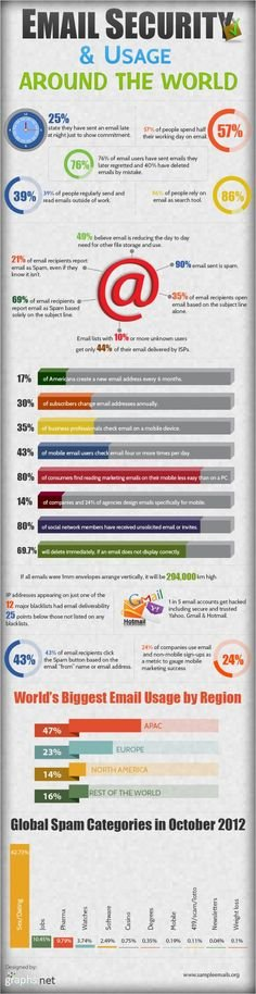 Email security and usage #infographic