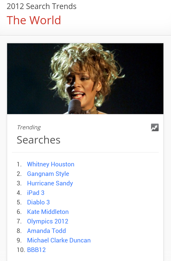 This is what the world was searching for in 2012