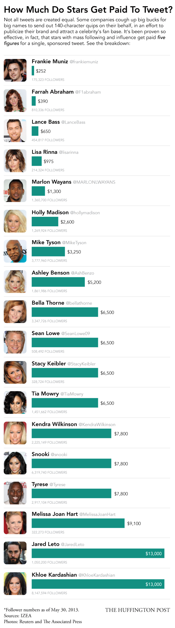 How Much 18 Different Celebrities Get Paid To Tweet
