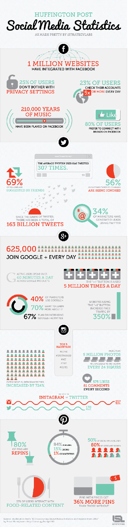 Have you changed your #Social_Media patterns since 2012 #SMM #Infographic