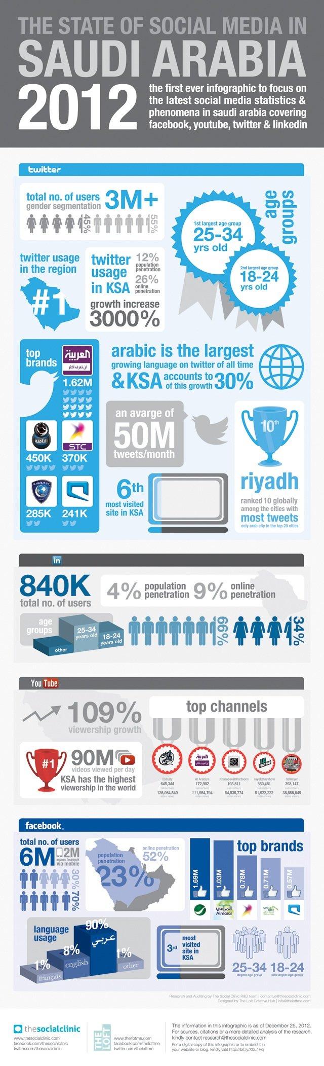 State of Social Media in Saudi Arabia