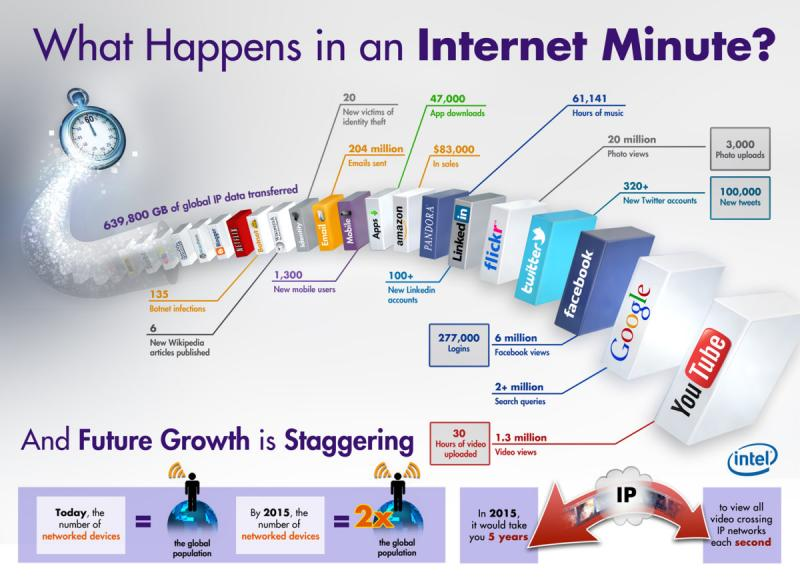 #infographic #in internet minute