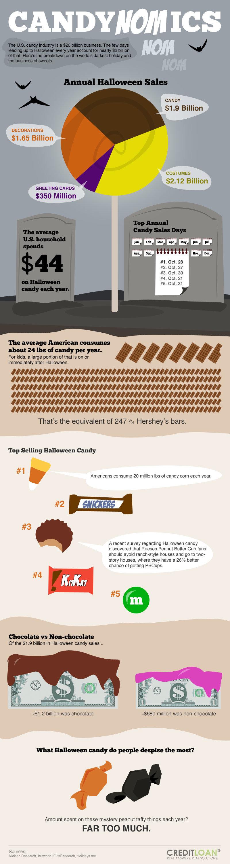 Candynomics Nom Nom #infographic