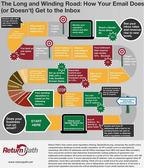 How your email does or doesn't get to the inbox #infographic