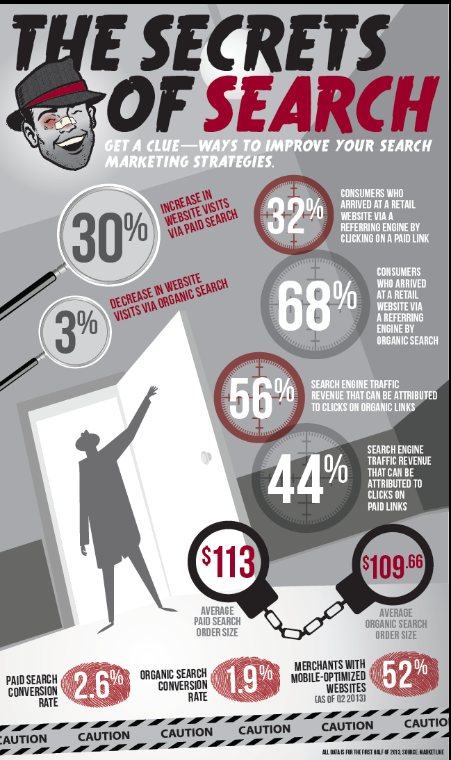 The secrets of search #infographic