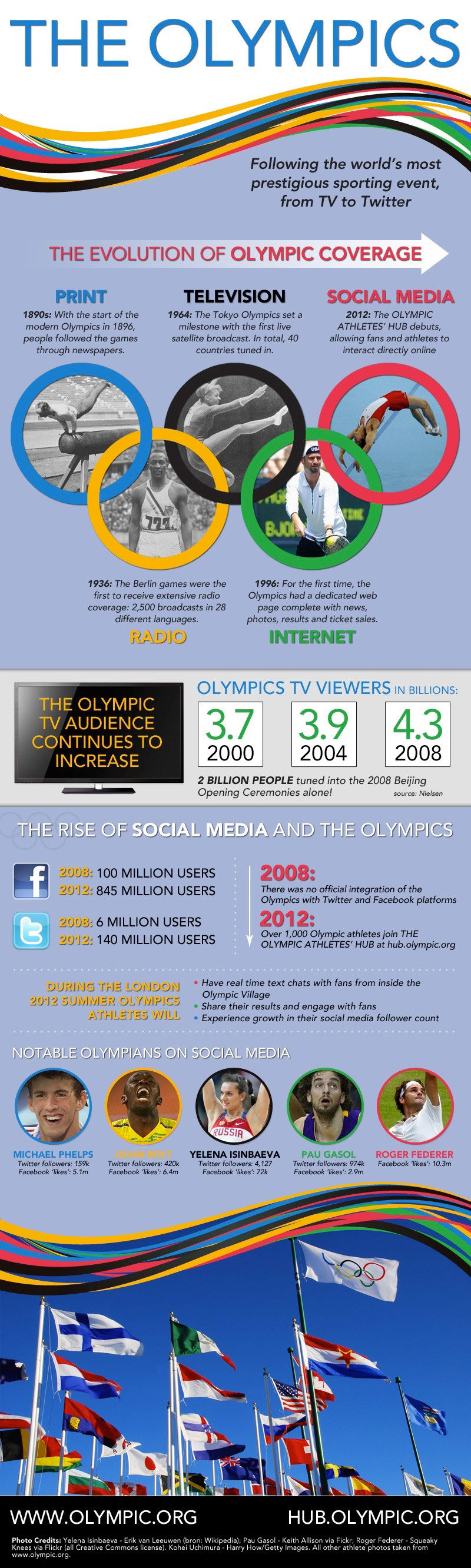 the olympics #infographic