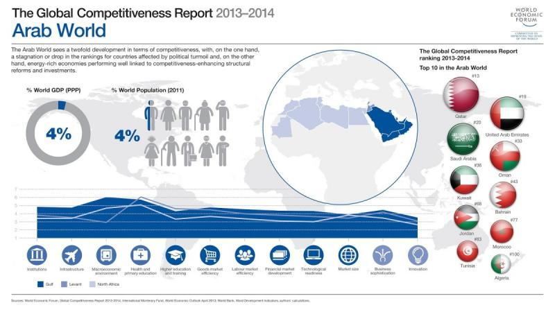 The Global Competitiveness Report 2014 Arab World #Infographic