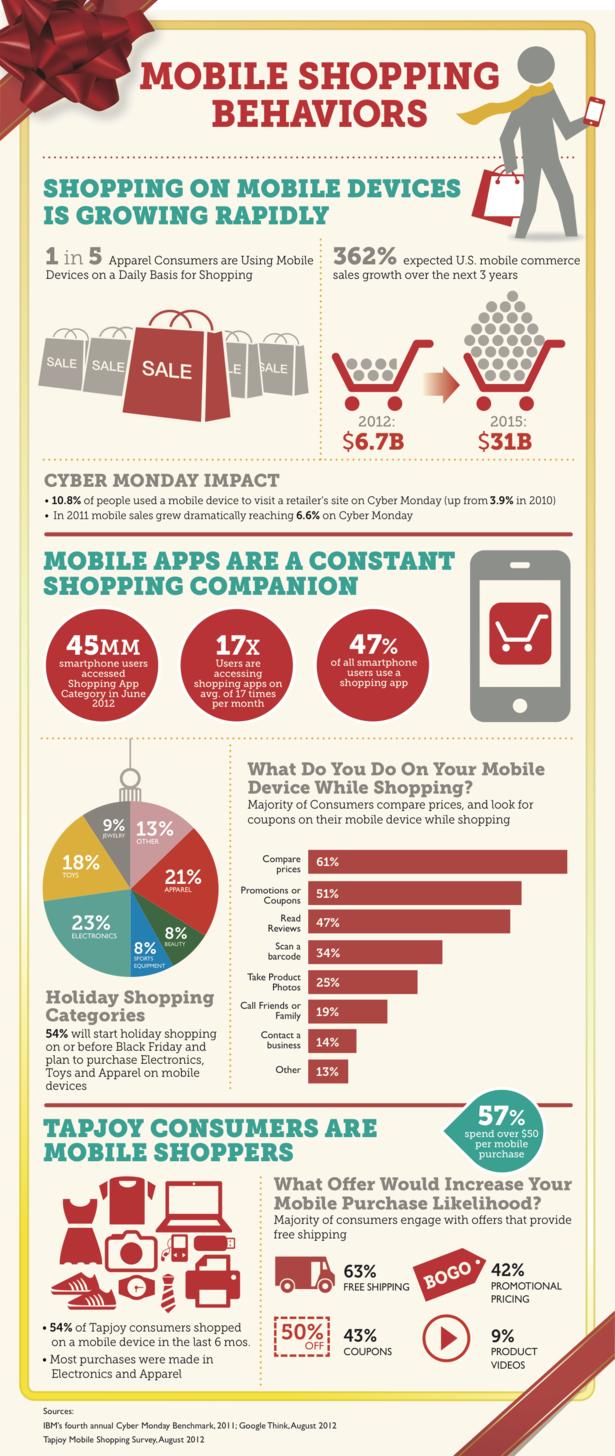 mobile shopping behaviors #infographic
