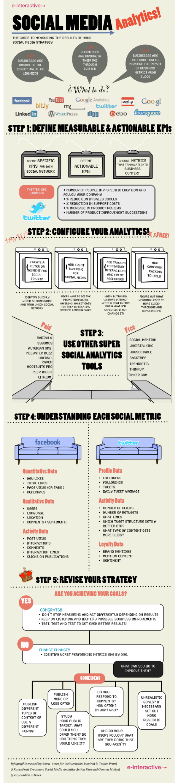 Social Media Analytics! #infographic