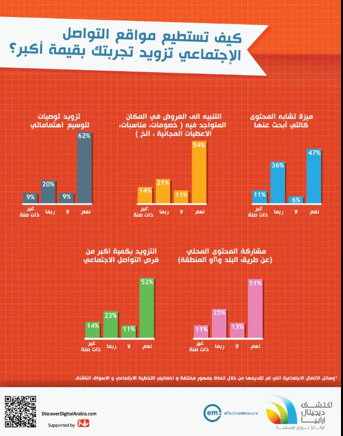 كيف تستطيع مواقع التواصل الاجتماعي بتزويدك بتجربة أفضل؟ #انفوجرافيك #انفوجرافيك_عربي