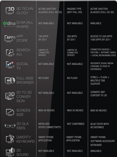 #samsung galaxy ace duos Vs. #sony xperia #infographic