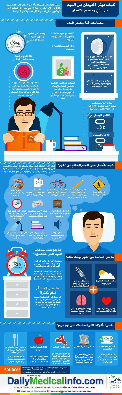 كيف يؤثر الحرمان من النوم على المخ وجسم الانسان #انفوجرافيك #غرد_بصورة