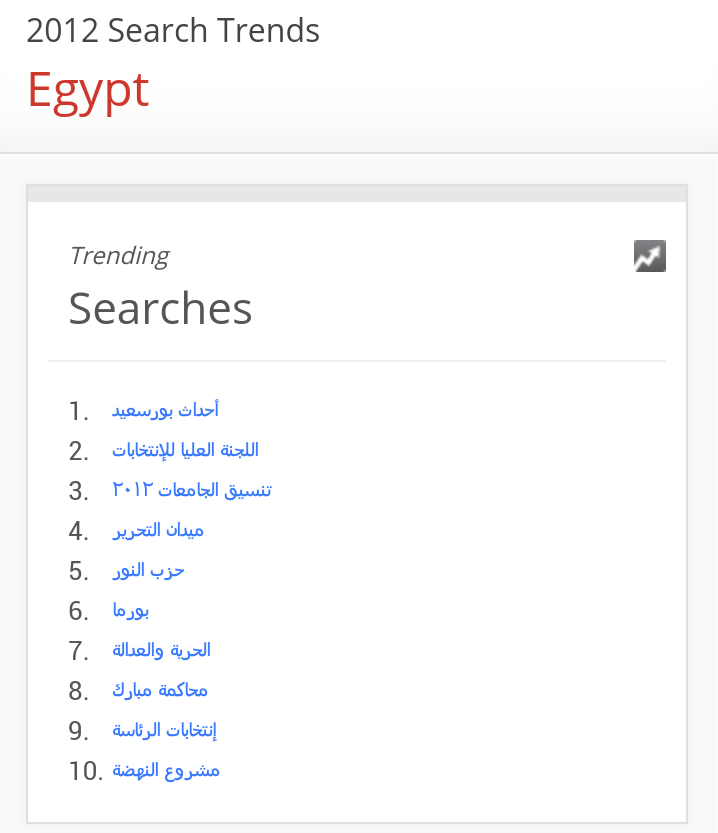 This is what #Egypt was searching for in 2012