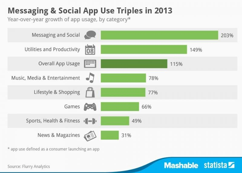 Mobile-App Use Increased 115% in 2013