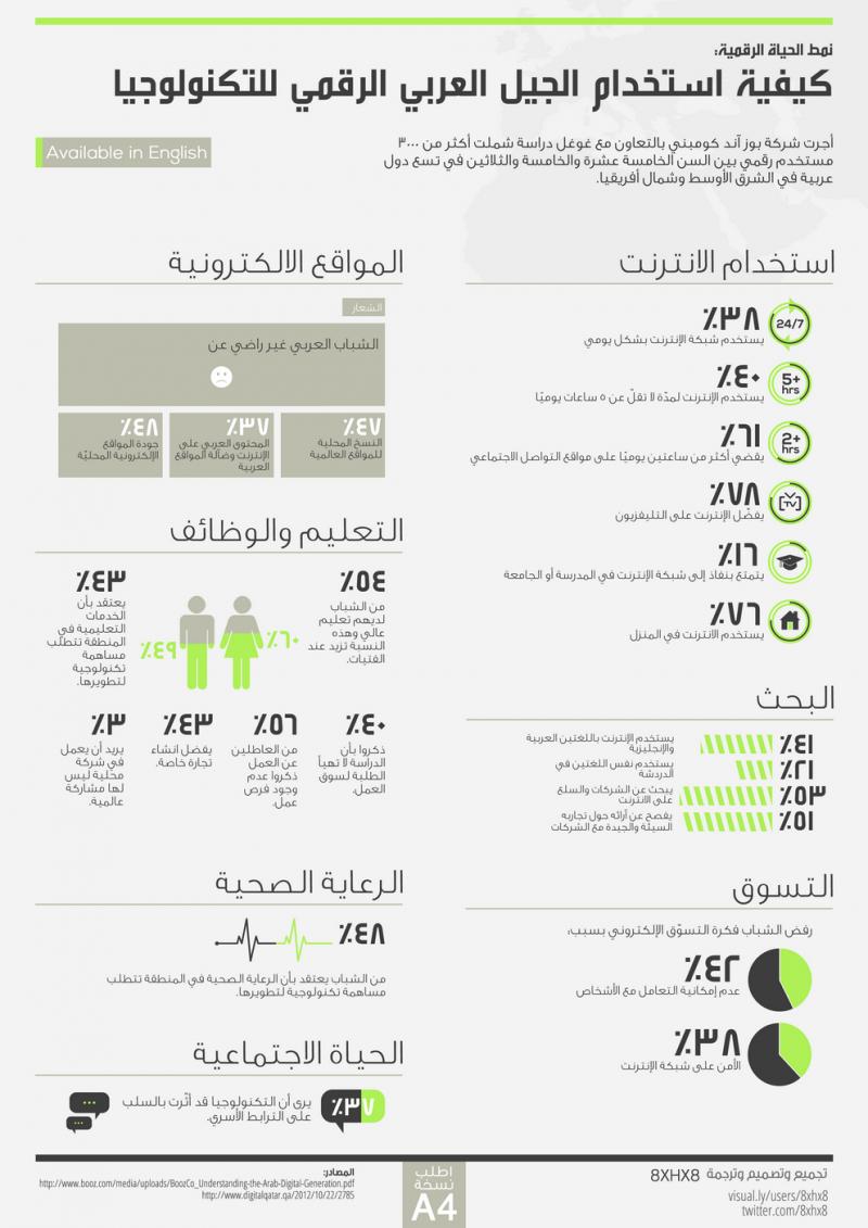 رؤية الشباب العربي للمشهد الرقمي في العالم العربي #انفوجرافيك_عربي #انفوجرافيك