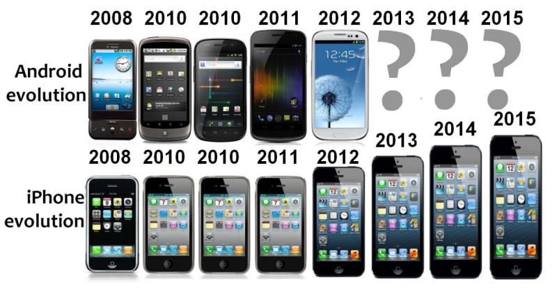 The Evolution of #Iphone