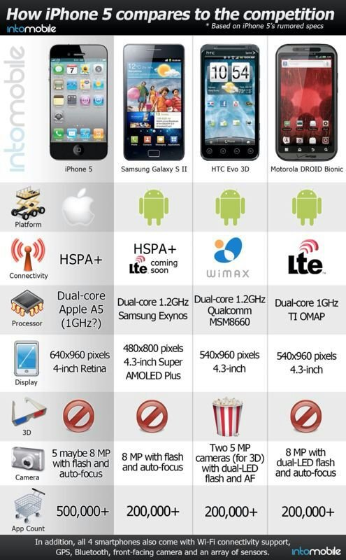 How iPhone 5 compares to the competition