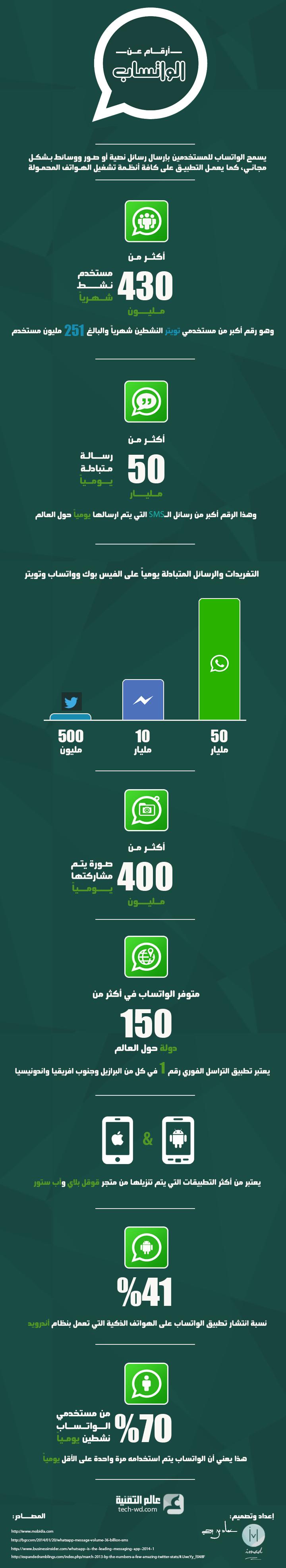 إحصائيات عن الواتساب 2014 #انفوجرافيك