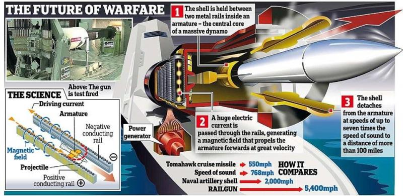 The future of warfare