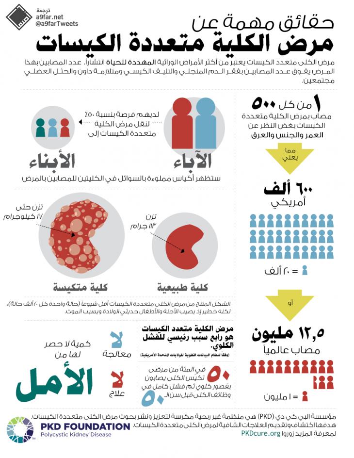 ماذا تعرف عن مرض تكيس الكلى الوراثي #انفوجرافيك