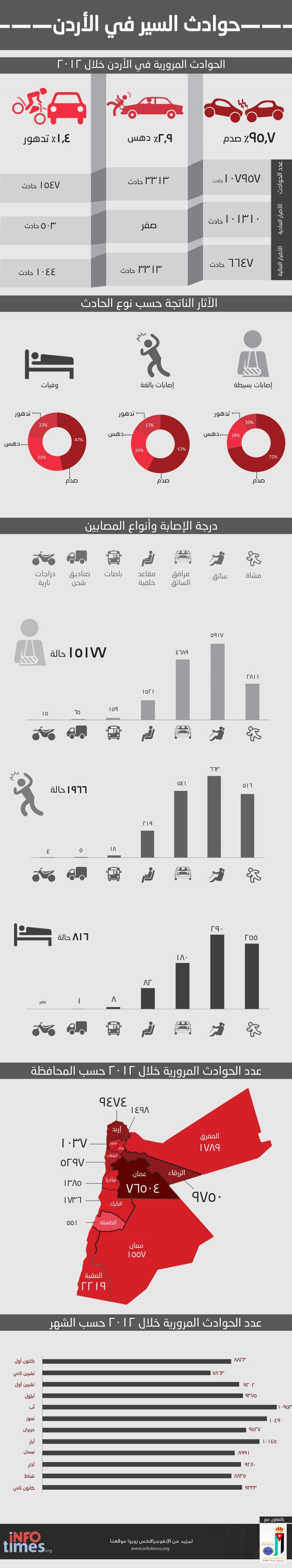 #انفوجرافيك حوادث السير في الأردن 2012
