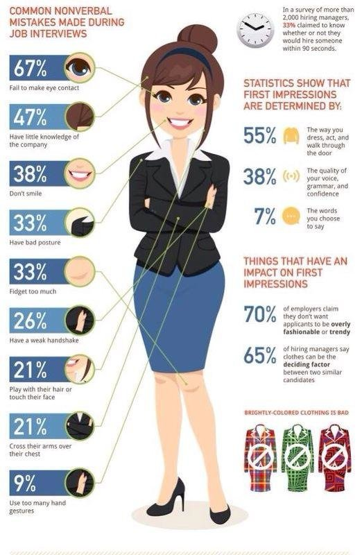 Most common nonverbal mistakes made during job interviews #infographic