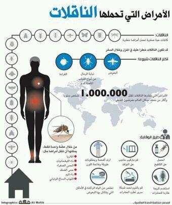 الأمراض التي تحملها الناقلات #انفوجرافيك