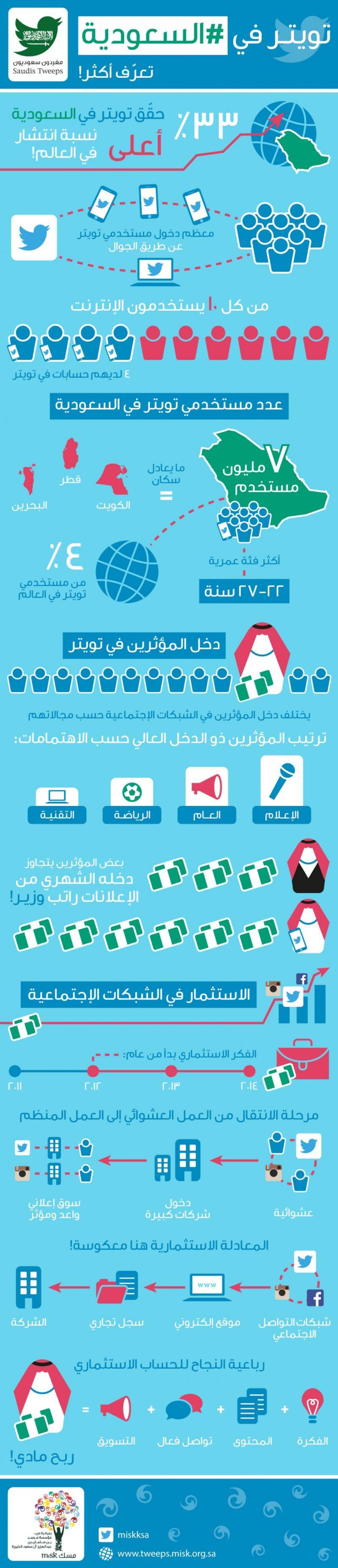 تويتر في #السعودية #انفوجرافيك