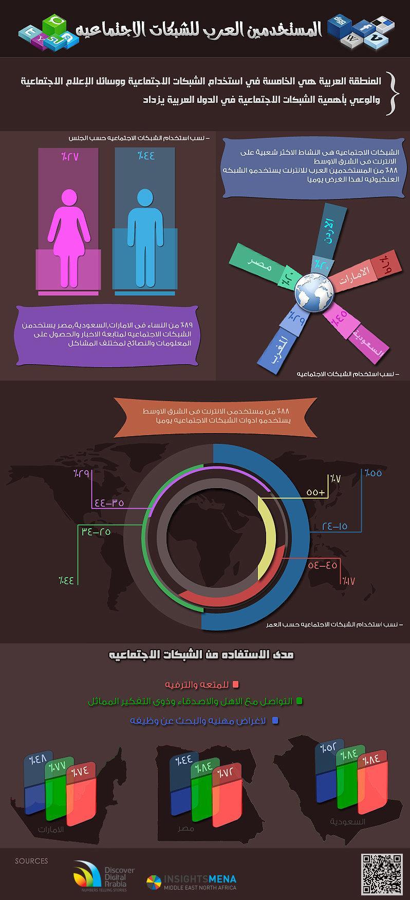 المستخدمون العرب لوسائط التواصل الاجتماعي #انفوجرافيك