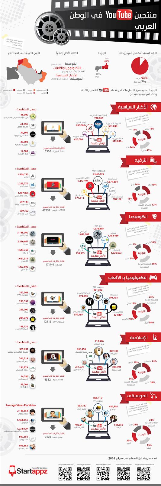 منتجو المحتوى على اليوتيوب في الوطن العربي #يوتيوب #انفوجرافيك