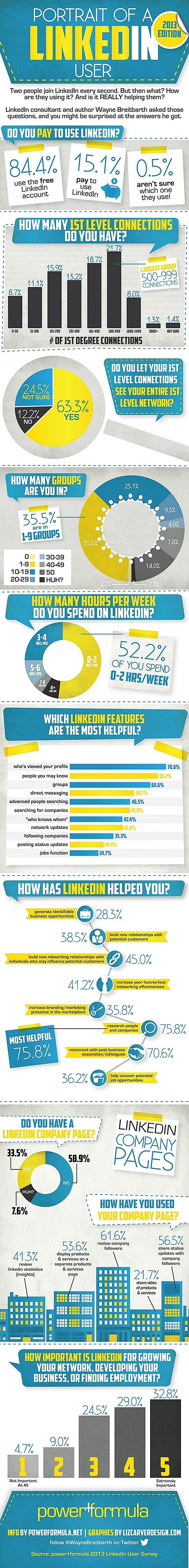 استخدامات شبكة التواصل الاجتماعي للمحترفين #لينكدان Linkedin #انفوجرافيك