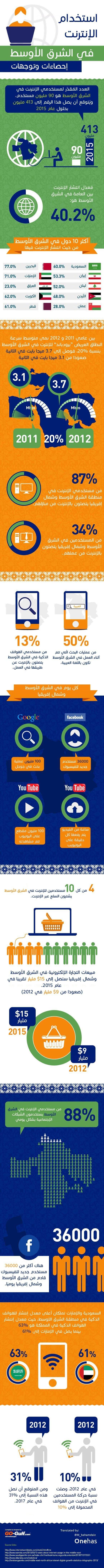 استخدام الإنترنت في الشرق الأوسط إحصاءات وتوجهات #انفوجرافيك