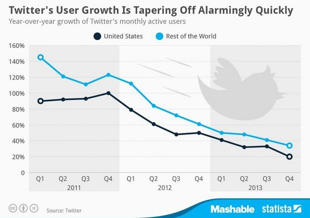 Twitter's user growth is going down