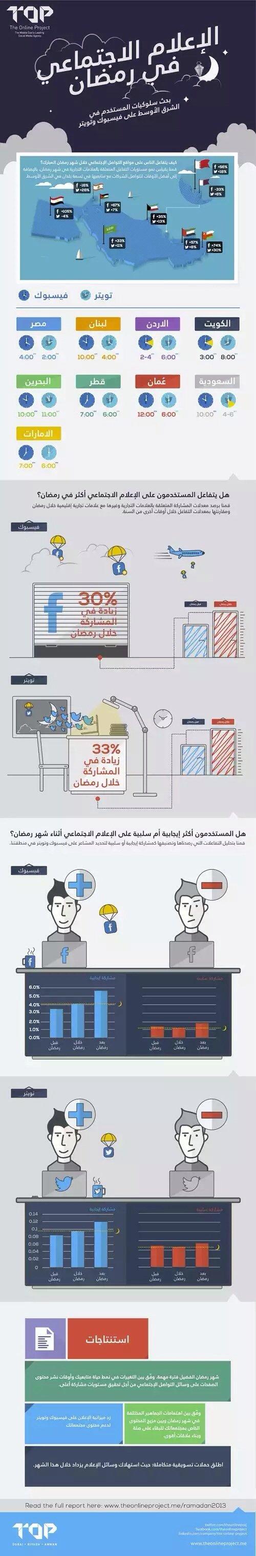 الاعلام الاجتماعي في #رمضان #انفوجرافيك