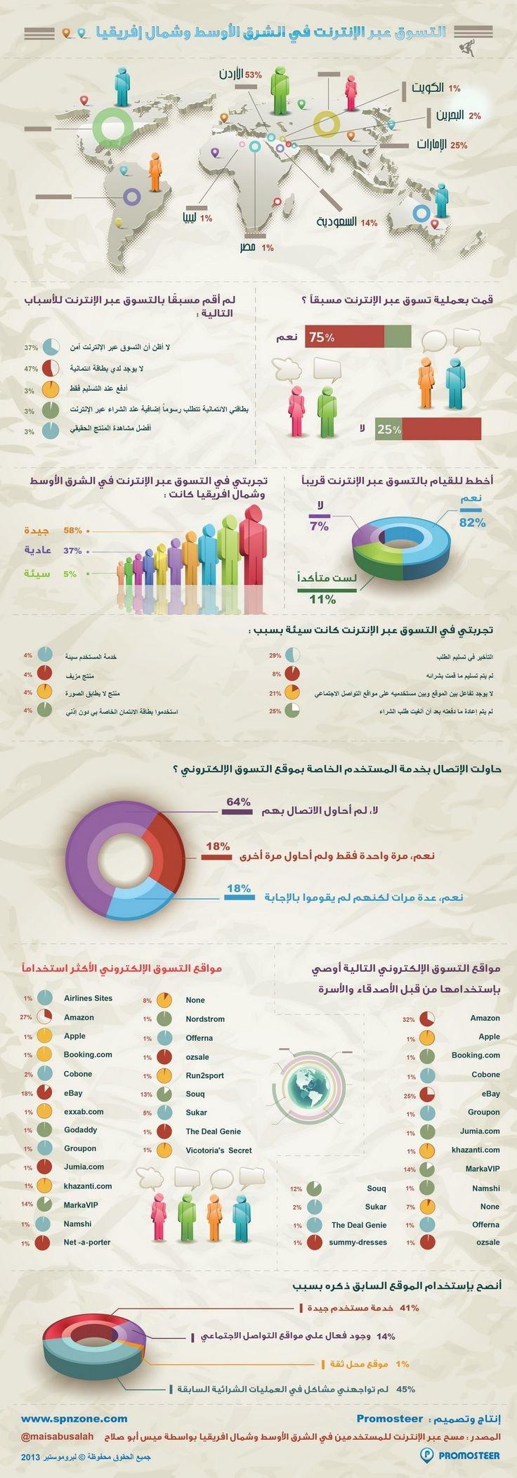 التسوق عبر الإنترنت في الشرق الأوسط وشمال إفريقيا #انفوجرافيك