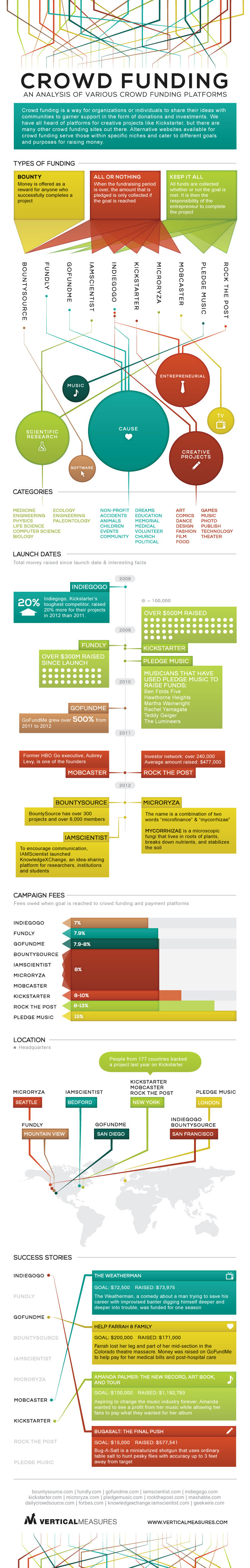 How Do The Top 10 Crowd Funding Platforms Compare? #Infographic
