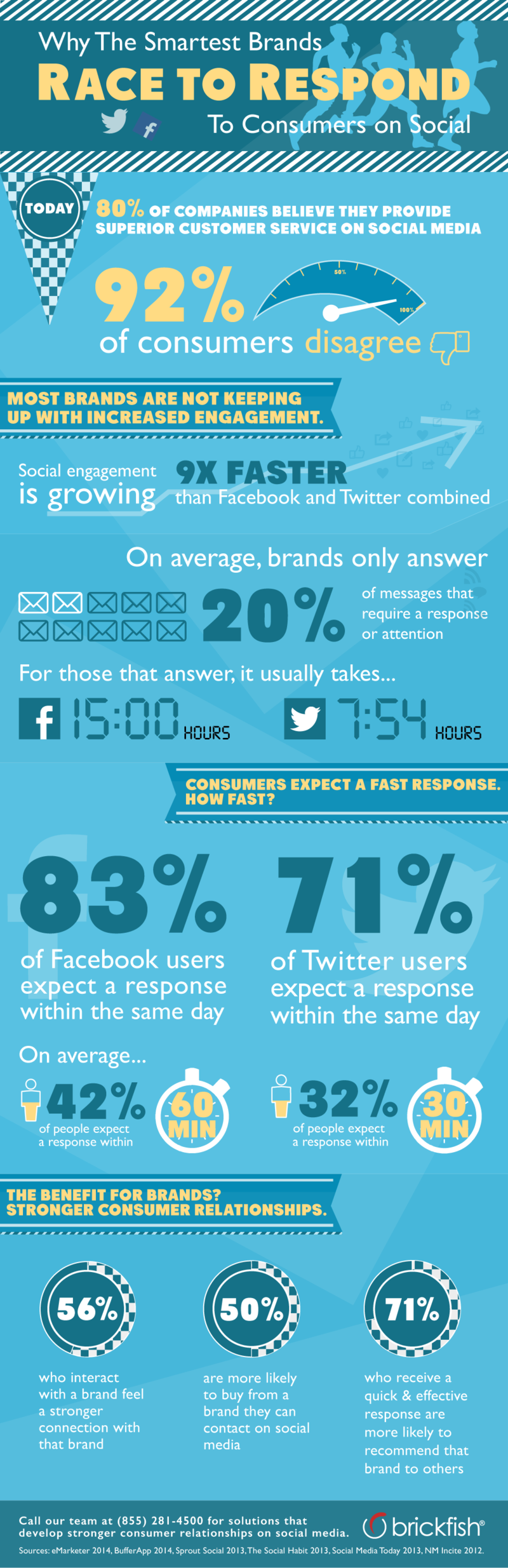 How Do You Build Stronger Consumer Relationships With Social Media? #Infographic