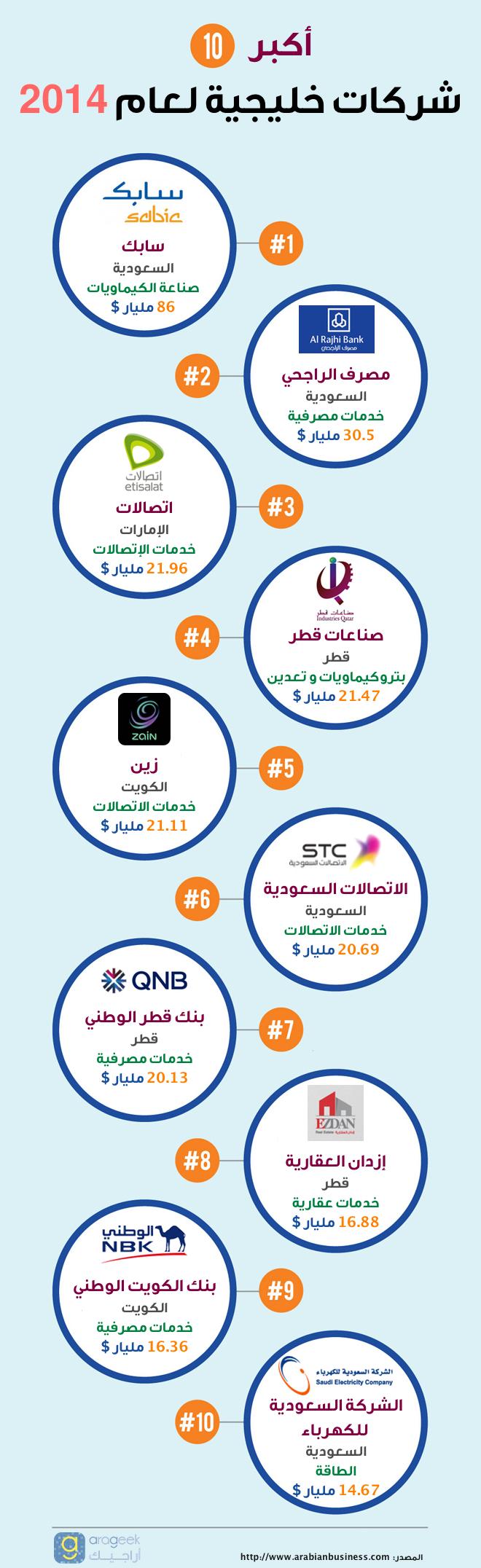 أكبر 10 شركات خليجية لعام 2014 #انفوجرافيك