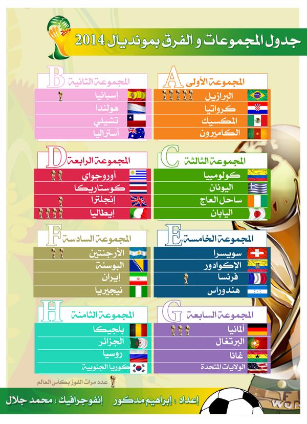 جدول المجموعات والفرق في #كأس_العالم #إنفوجرافيك