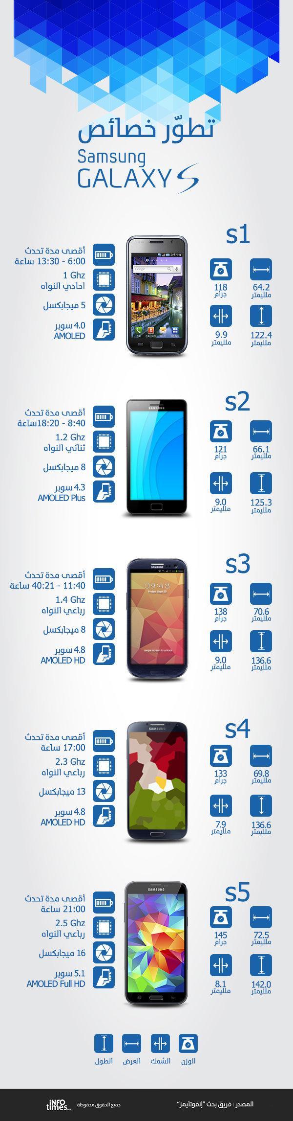 تطور هاتف سامسونج جالاكسي عبر أجياله الخمسة #انفوجرافيك