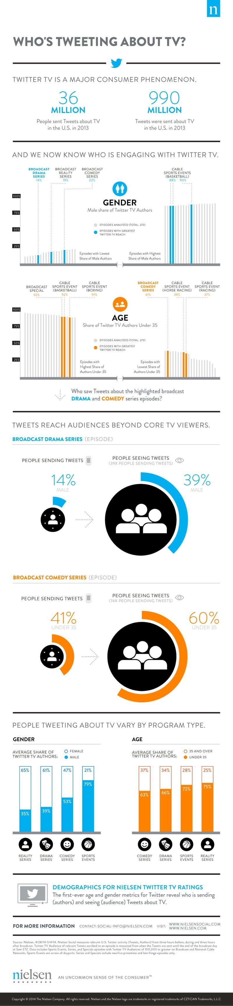 How Is Social TV Growing And Who Is Tweeting About TV? #SocialTV #Infographic