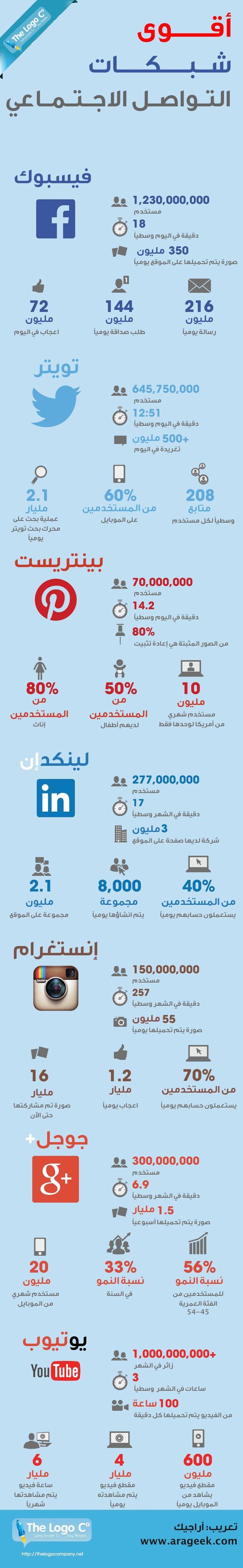 أقوى شبكات التواصل الاجتماعي #إنفوجرافيك
